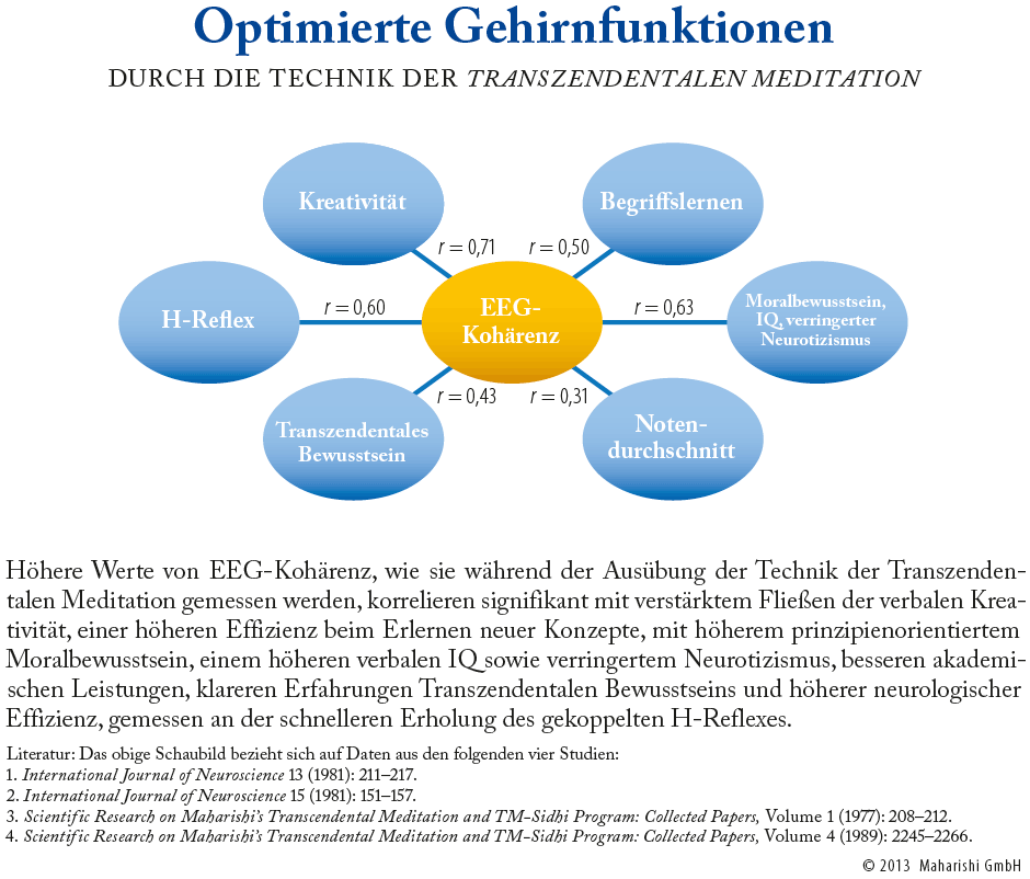 Grafik: Optimierte Gehirnfunktionen