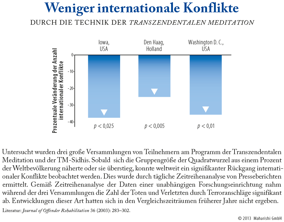 Grafik: Weniger internationale Konflikte